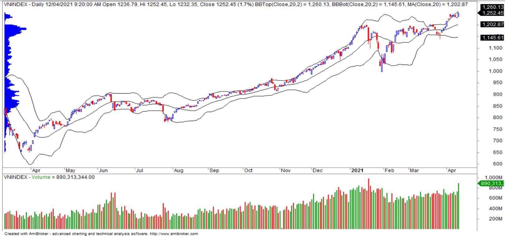 Nhận định thị trường chứng khoán ngày 14/4: Dòng tiền chưa có dấu hiệu rút khỏi thị trường - Ảnh 1.