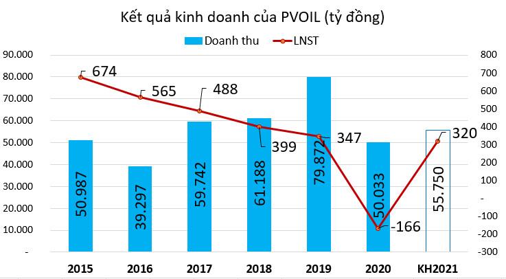 PVOIL đặt mục tiêu lãi 320 tỷ, dự kiến không chia cổ tức năm 2020  - Ảnh 1.