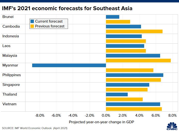 IMF hạ dự báo tăng trưởng chung của Việt Nam và 4 nước Đông Nam Á xuống 4,9% - Ảnh 1.