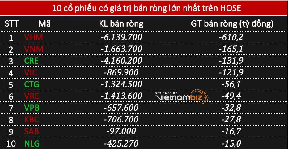 Phiên 14/4: Khối ngoại bán ròng tới 1.015 tỷ đồng, tâm điểm VHM - Ảnh 1.