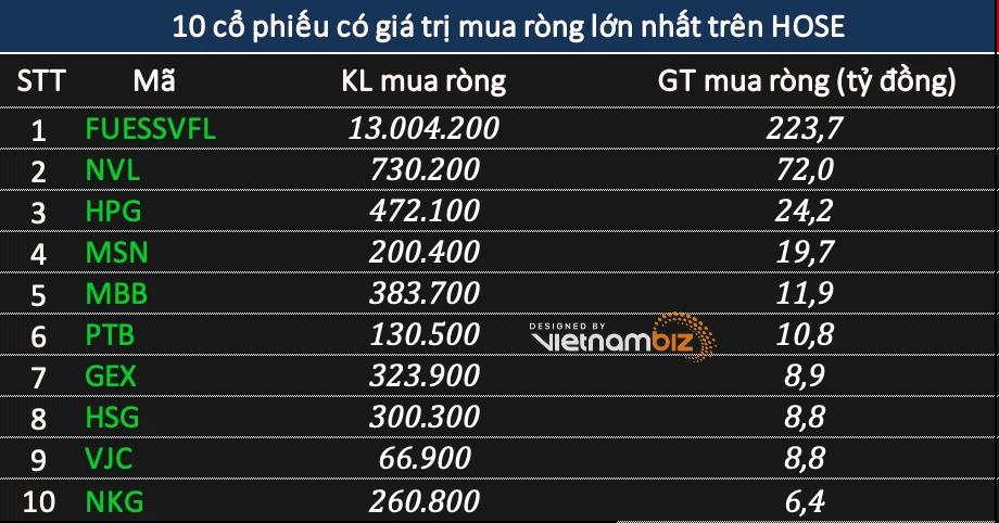 Phiên 14/4: Khối ngoại bán ròng tới 1.015 tỷ đồng, tâm điểm VHM - Ảnh 2.