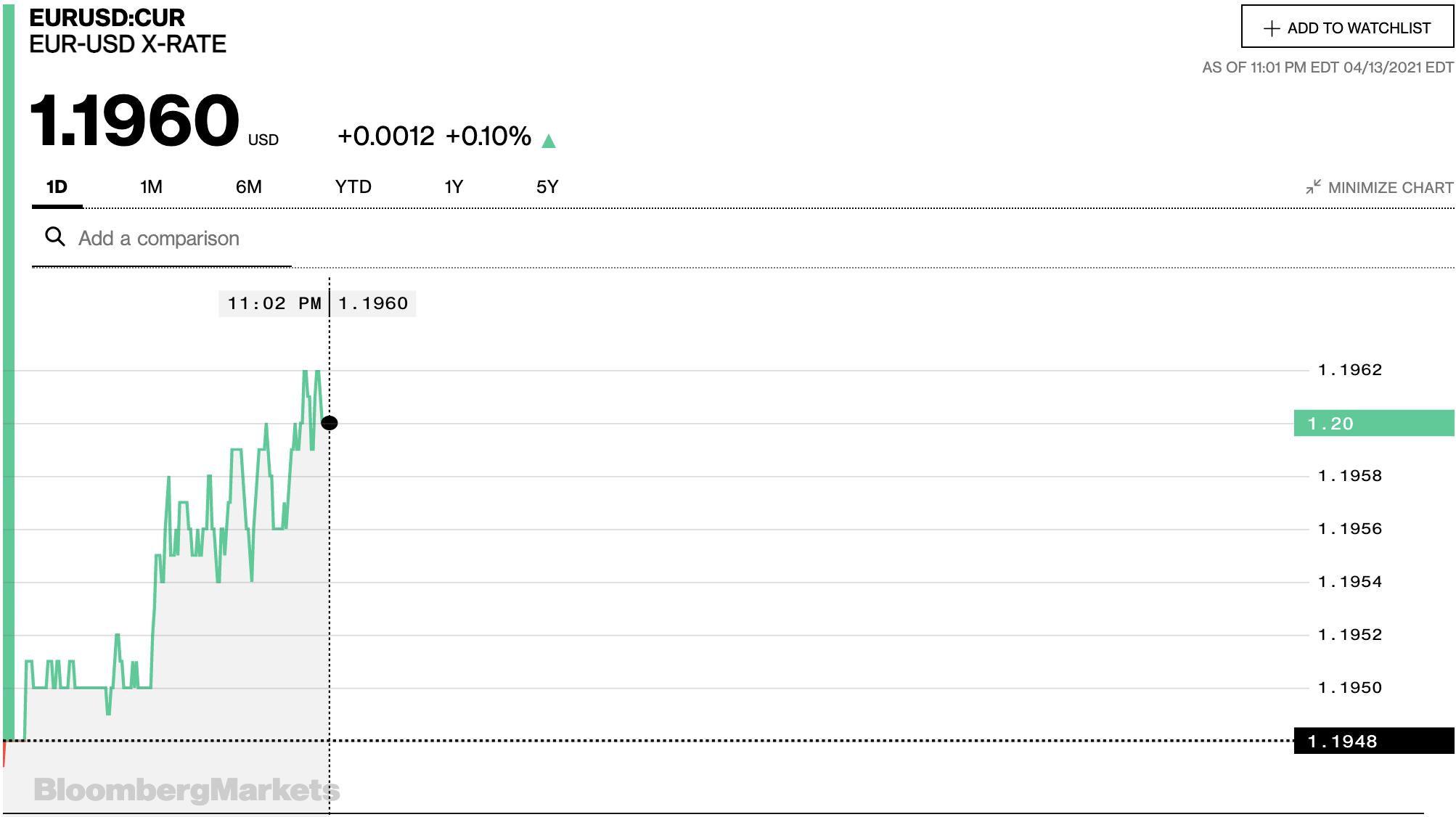 Tỷ giá euro hôm nay 14/4: Đồng loạt tăng tại các ngân hàng và thị trường chợ đen - Ảnh 2.