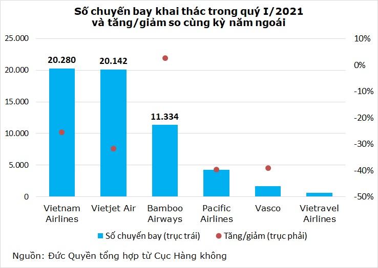Hàng không Việt còn chặng đường hồi phục dài phía trước - Ảnh 2.