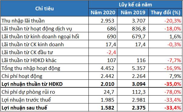 Thu nhập bình quân nhân viên HSBC Việt Nam đạt gần 60 triệu đồng/tháng, cao nhất toàn ngành - Ảnh 3.