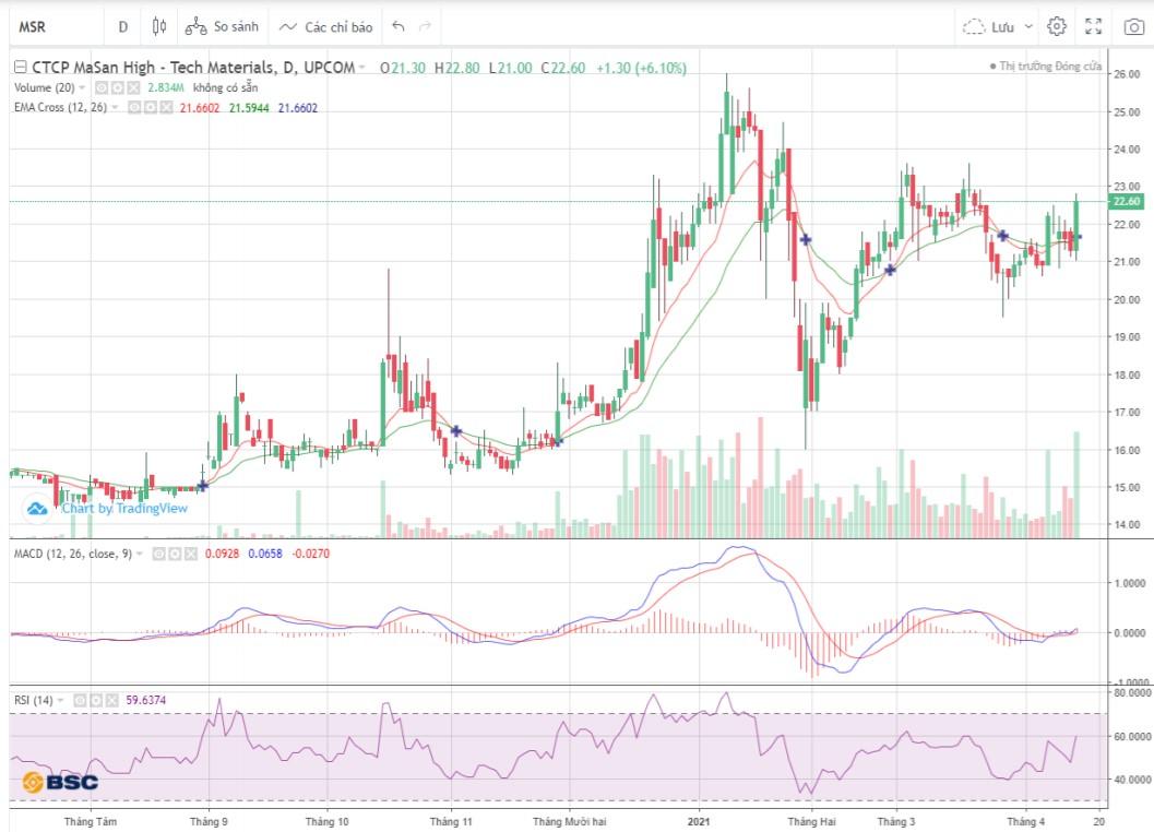 Cổ phiếu tâm điểm ngày 15/4: TPB, MSR, QNS - Ảnh 2.