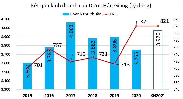 Dược Hậu Giang đặt mục tiêu cán mốc 1.000 tỷ đồng lợi nhuận trước thuế năm 2025 - Ảnh 1.