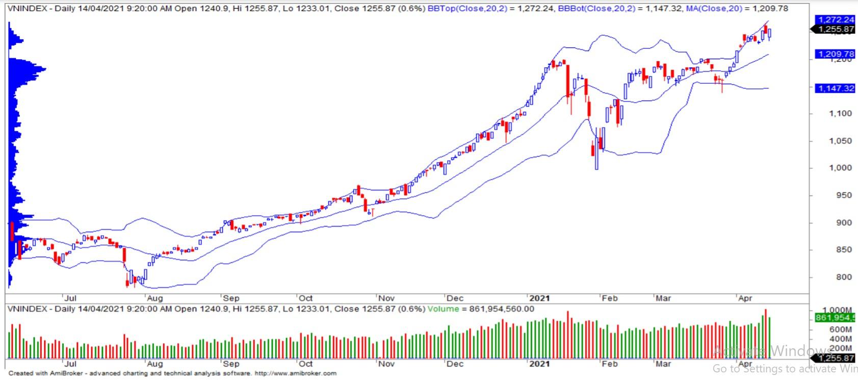 Nhận định thị trường chứng khoán ngày 15/4: Tăng điểm để kiểm nghiệm lại các ngưỡng kháng cự cao hơn - Ảnh 1.