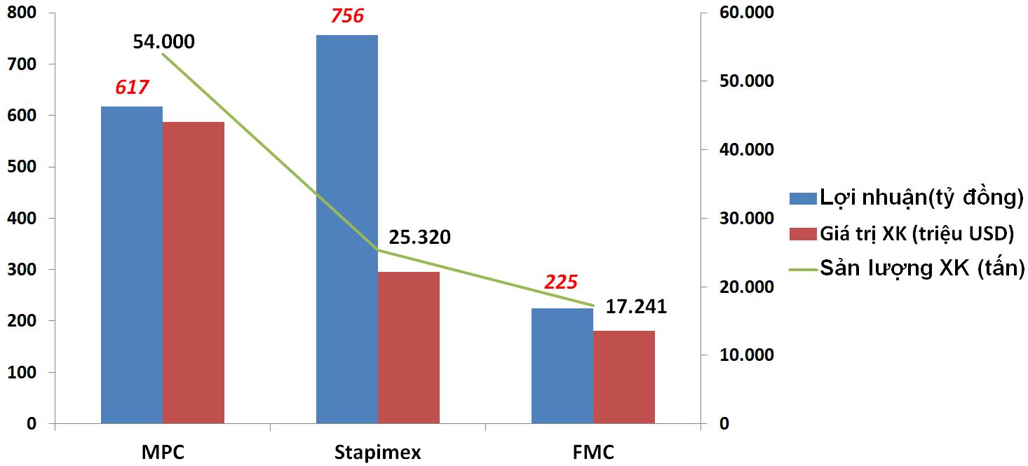 Thuỷ sản Sóc Trăng (Stapimex) vượt mặt nhiều tên tuổi ngành thủy sản nhưng kế hoạch 2021 khiêm tốn - Ảnh 1.