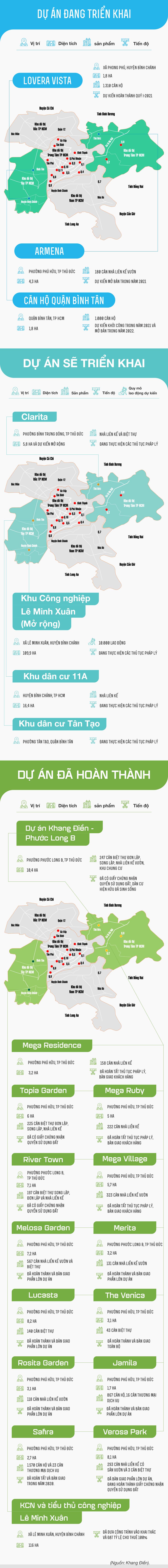 Tiến độ các dự án đang triển khai của Khang Điền - Ảnh 1.