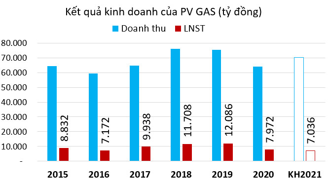PV GAS dự kiến lợi nhuận thấp nhất 5 năm - Ảnh 1.