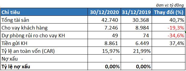 ANZ Việt Nam lãi 313 tỷ đồng năm 2020, tiếp tục không có nợ xấu  - Ảnh 3.
