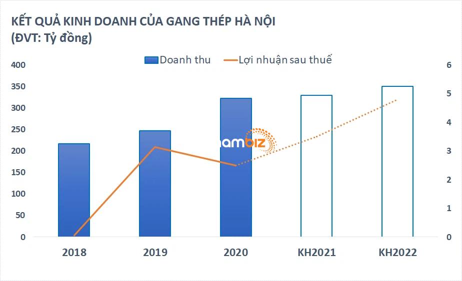 5 triệu cổ phiếu của một công ty gang thép sắp chào sàn HNX - Ảnh 1.