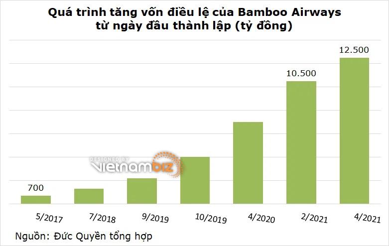 Bamboo Airways vừa tăng vốn từ 10.500 tỷ lên 12.500 tỷ - Ảnh 2.