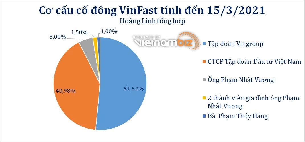 VinFast tăng vốn điều lệ lên gần 42.500 tỷ đồng - Ảnh 2.