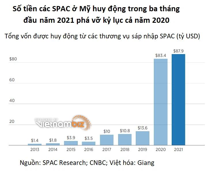 VinFast có thể dùng SPAC để lên sàn Mỹ, vậy SPAC là gì và ưu điểm ra sao - Ảnh 2.