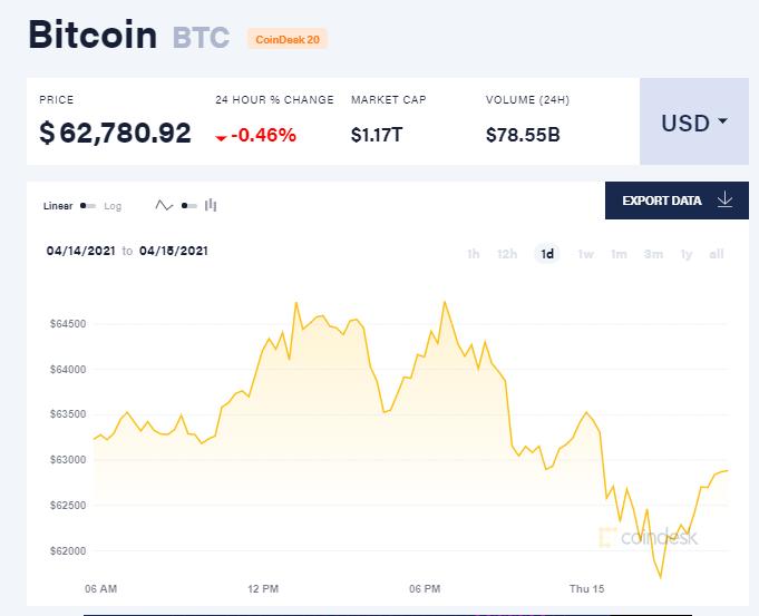 Chỉ số giá bitcoin hôm nay 15/4/21. (Nguồn: CoinDesk).