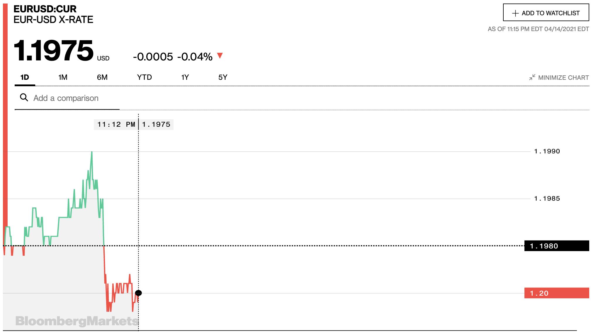 Tỷ giá euro hôm nay 15/4: Các ngân hàng và thị trường chợ đen tiếp tục tăng - Ảnh 2.