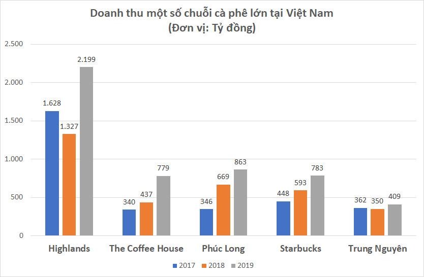 Kinh doanh chuỗi cà phê: Miếng bánh to nhưng chưa chắc đã dành cho các ông lớn nước ngoài - Ảnh 4.