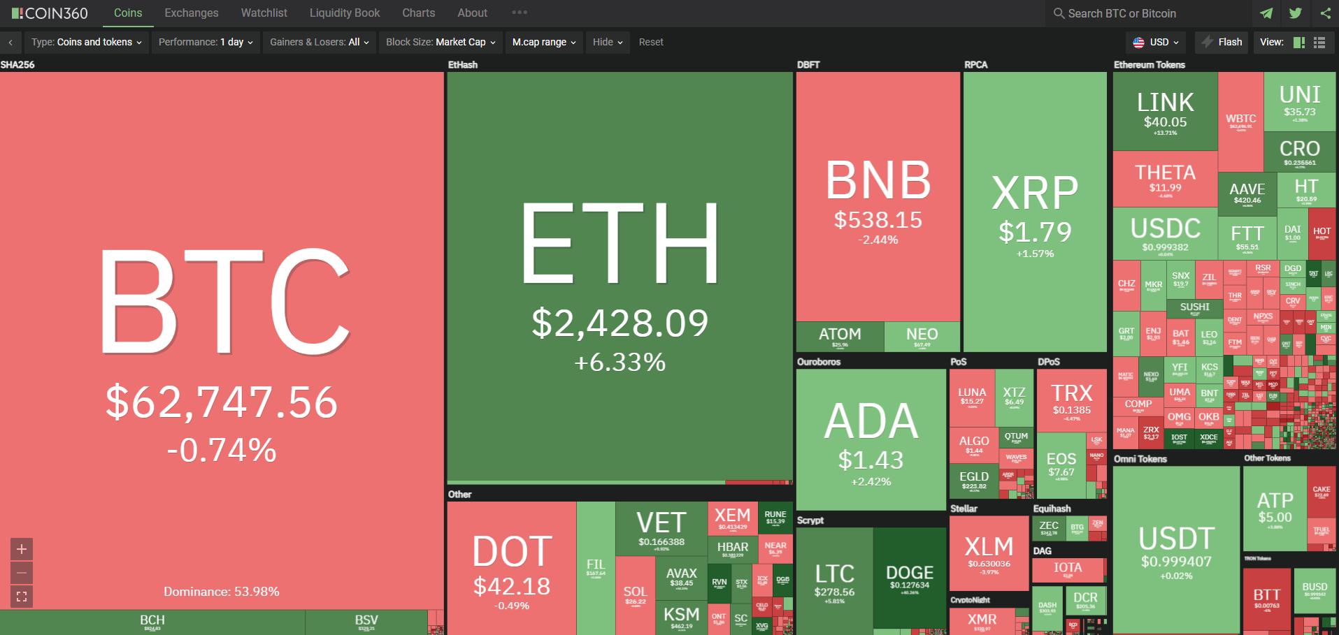 Toàn cảnh thị trường tiền kĩ thuật số ngày 15/4/2021. (Ảnh: Coin360.com).