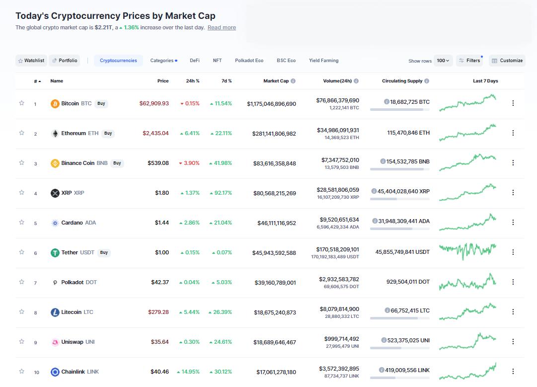 Nhóm 10 đồng tiền hàng đầu theo giá trị thị trường ngày 15/4/2021. (Nguồn: CoinMarketCap).