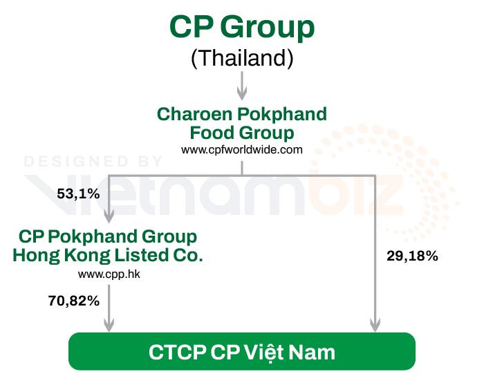 Nuôi heo tại Việt Nam, một công ty Thái Lan thu về hơn 215 tỷ đồng mỗi ngày - Ảnh 3.