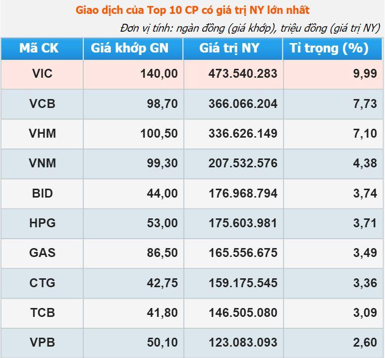 Lần đầu chứng khoán Việt có công ty giá trị hơn 20 tỷ USD - Ảnh 1.