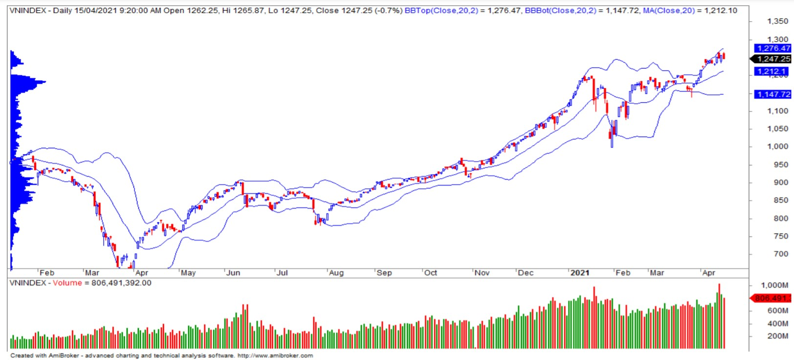 Nhận định thị trường chứng khoán ngày 16/4: Kiểm định vùng hỗ trợ 1.225 - 1.232  điểm - Ảnh 1.