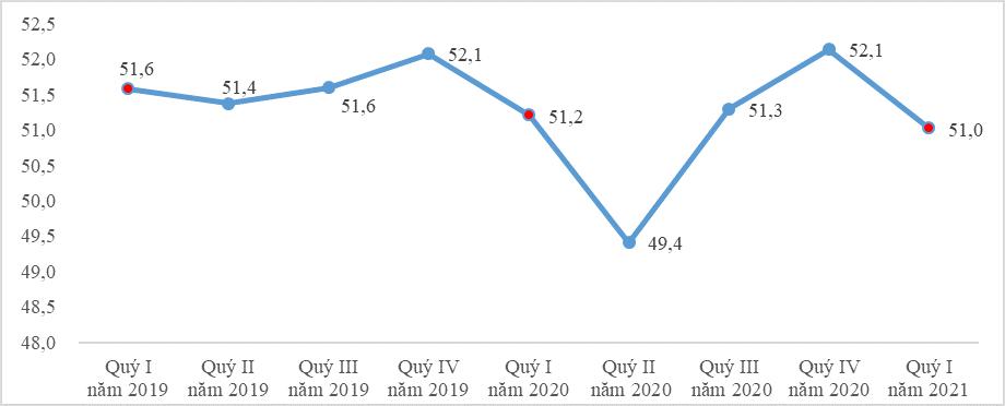 Đợt dịch COVID-19 thứ ba làm suy giảm đà phục hồi thị trường lao động, điểm sáng duy nhất là thu nhập bình quân tăng - Ảnh 1.