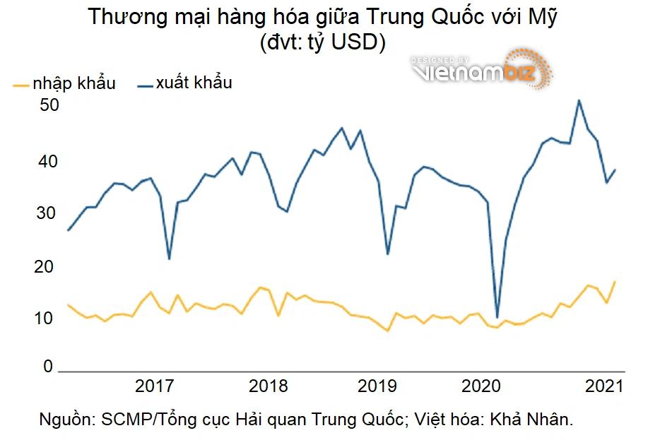 Trung Quốc mạnh tay nhập khẩu nhưng Mỹ vẫn thâm hụt nặng - Ảnh 2.