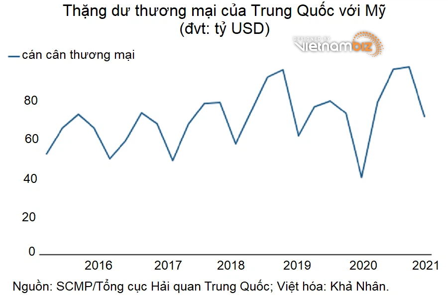 Trung Quốc mạnh tay nhập khẩu nhưng Mỹ vẫn thâm hụt nặng - Ảnh 3.