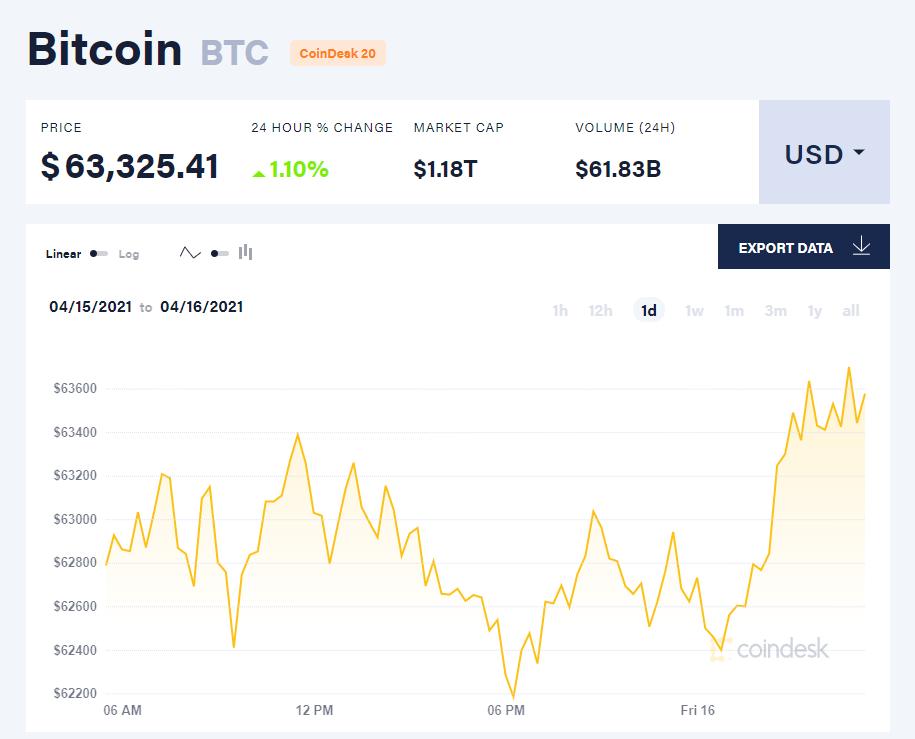 Chỉ số giá bitcoin hôm nay 16/4/21. (Nguồn: CoinDesk).