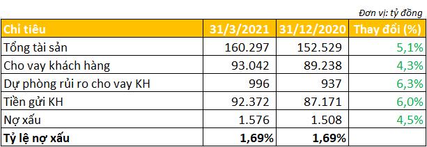 Ngân hàng đầu tiên công bố báo cáo tài chính quý I/2021 - Ảnh 3.
