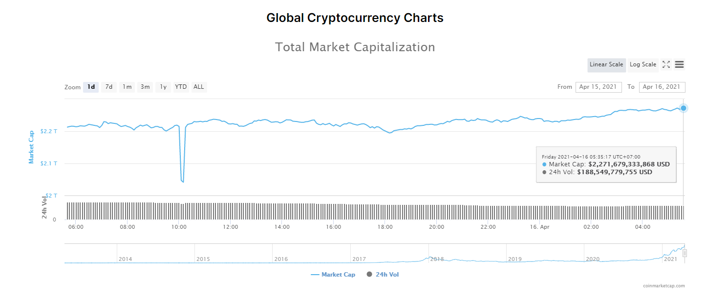 Tổng giá trị thị trường tiền kĩ thuật số và khối lượng giao dịch ngày 16/4/2021. (Nguồn: CoinMarketCap).