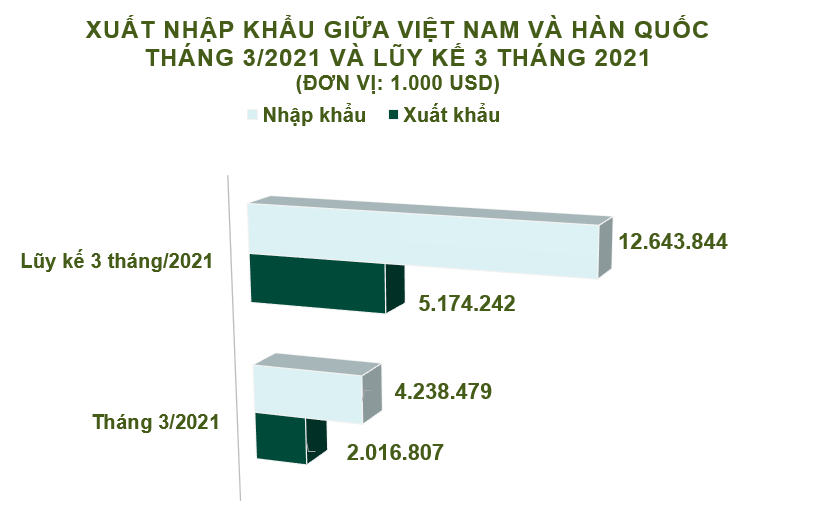 Xuất nhập khẩu Việt Nam và Hàn Quốc tháng 3/2021: Thâm hụt hơn 2,2 tỷ USD - Ảnh 2.