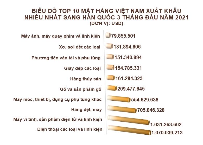 Xuất nhập khẩu Việt Nam và Hàn Quốc tháng 3/2021: Thâm hụt hơn 2,2 tỷ USD - Ảnh 3.