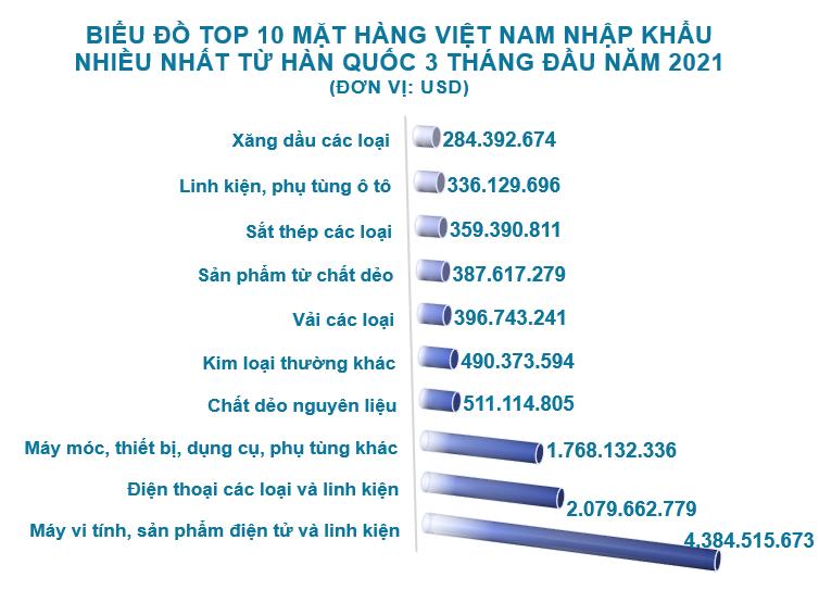 Xuất nhập khẩu Việt Nam và Hàn Quốc tháng 3/2021: Thâm hụt hơn 2,2 tỷ USD - Ảnh 5.