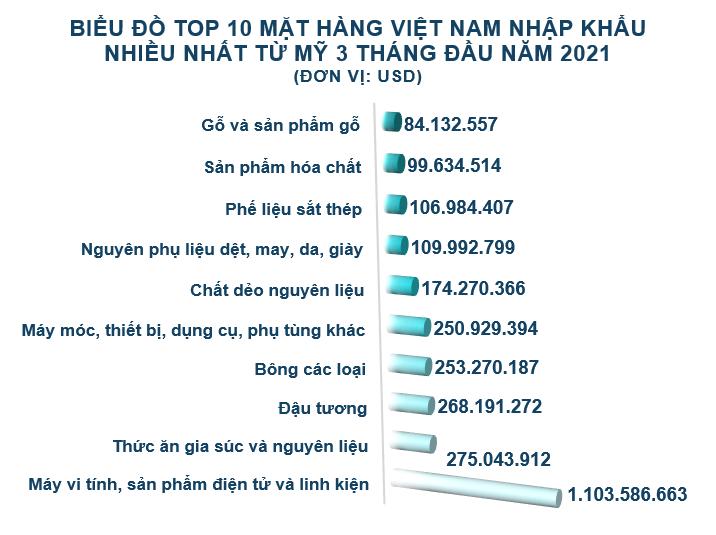 Xuất nhập khẩu Việt Nam và Mỹ tháng 3/2021: Xuất khẩu hơn 8,4 tỷ USD - Ảnh 5.