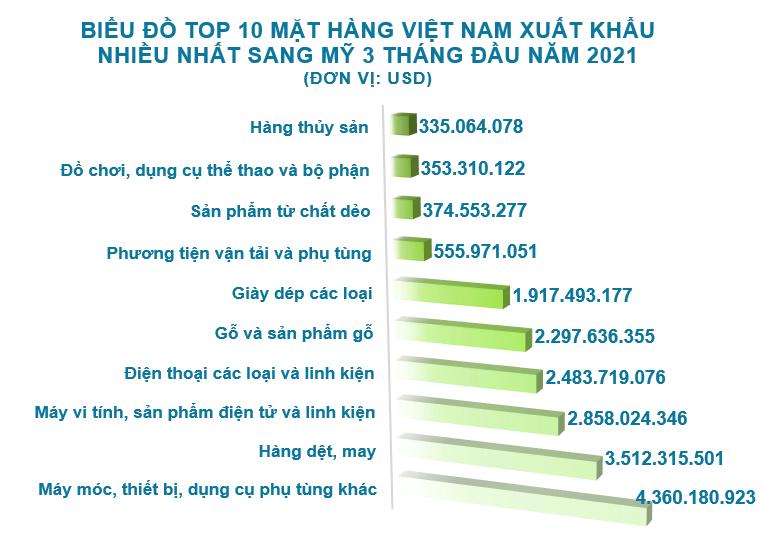 Xuất nhập khẩu Việt Nam và Mỹ tháng 3/2021: Xuất khẩu hơn 8,4 tỷ USD - Ảnh 3.