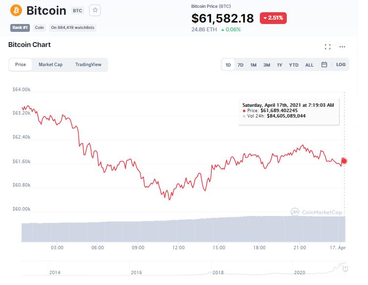 Giá bitcoin hôm nay 17/4/21. (Nguồn: CoinTelegraph).