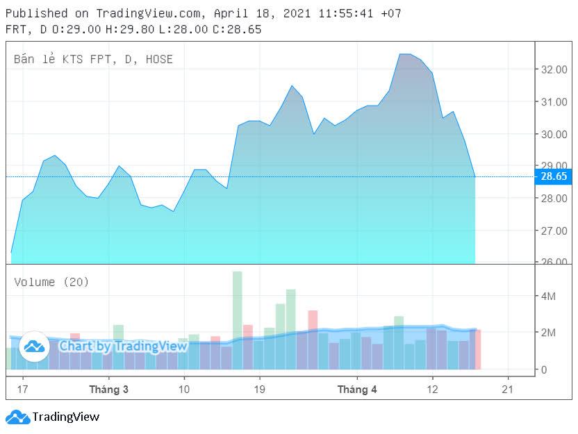Cổ phiếu FRT xuống dốc, sếp FPT Retail muốn mua thêm - Ảnh 2.