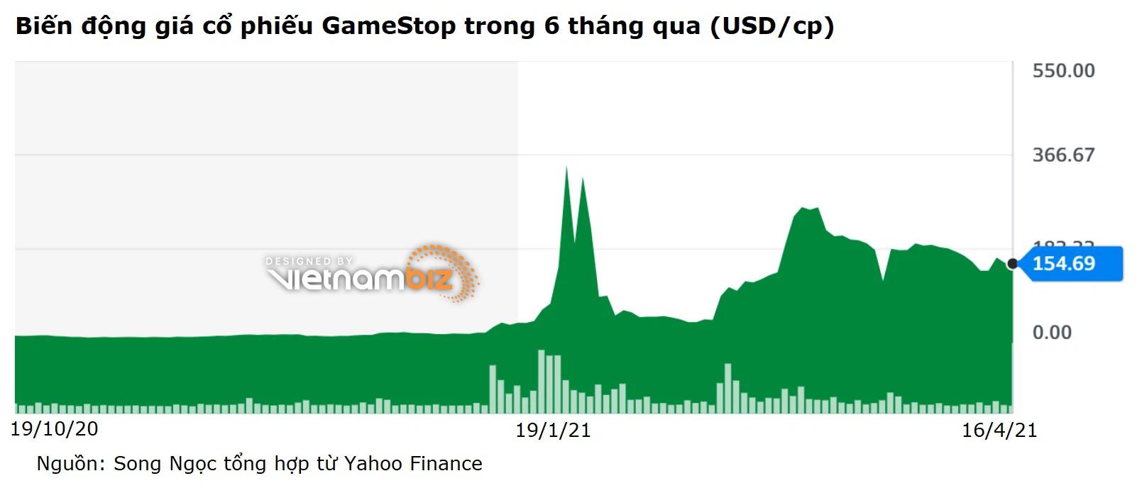 'Mèo Gào' lãi hàng chục triệu USD nhưng không chốt lời, quyết gom cổ phiếu GameStop - Ảnh 2.