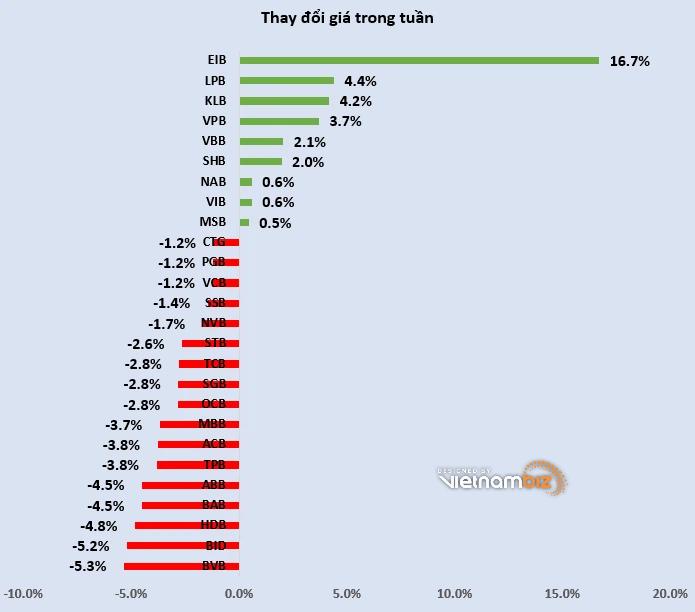 Cổ phiếu ngân hàng tuần qua: 17/26 mã giảm giá, vốn hóa toàn ngành giảm hơn 21.000 tỷ đồng - Ảnh 3.