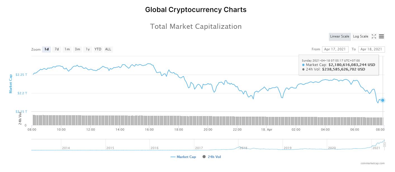 Tổng giá trị thị trường tiền kĩ thuật số và khối lượng giao dịch ngày 18/4/2021. (Nguồn: CoinMarketCap).