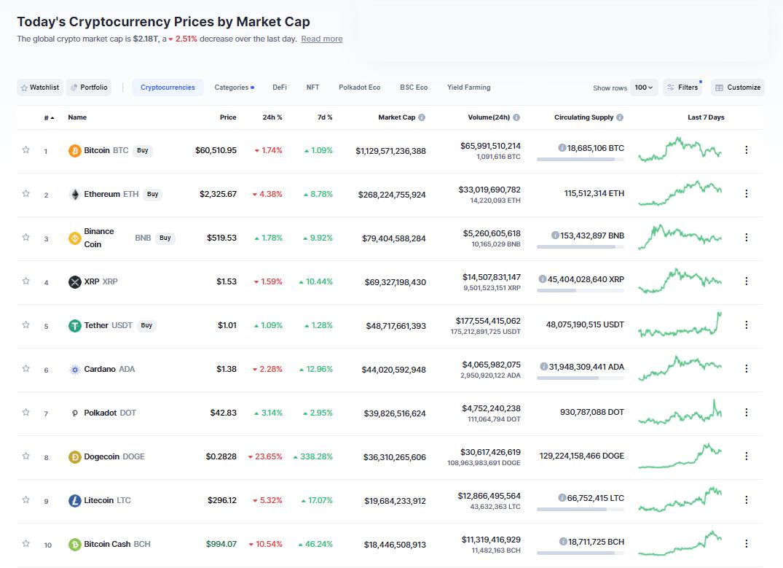Nhóm 10 đồng tiền hàng đầu theo giá trị thị trường ngày 18/4/2021. (Nguồn: CoinMarketCap).
