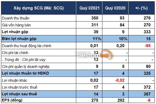 Lợi nhuận SCG gấp 4 lần cùng kỳ, mới thực hiện được 7% kế hoạch - Ảnh 1.