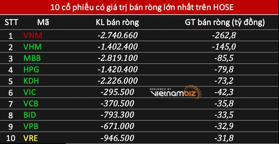Khối ngoại bán ròng hơn 740 tỷ đồng phiên VN-Index tăng 22 điểm, tập trung xả VNM - Ảnh 1.