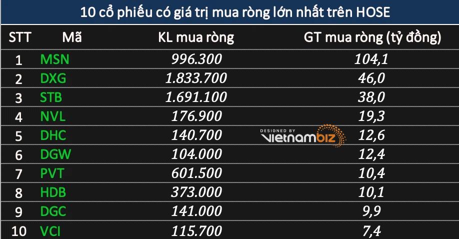 Khối ngoại bán ròng hơn 740 tỷ đồng phiên VN-Index tăng 22 điểm, tập trung xả VNM - Ảnh 2.