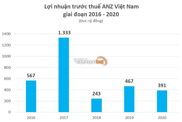 Các ngân hàng ngoại đang hoạt động ra sao tại Việt Nam - Ảnh 2.