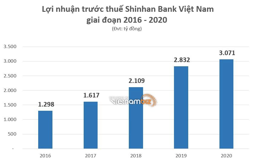 Các ngân hàng ngoại đang hoạt động ra sao tại Việt Nam - Ảnh 3.
