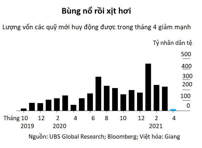 Các quỹ đầu tư Trung Quốc đánh mất tình yêu của nhà đầu tư nhỏ lẻ  - Ảnh 2.